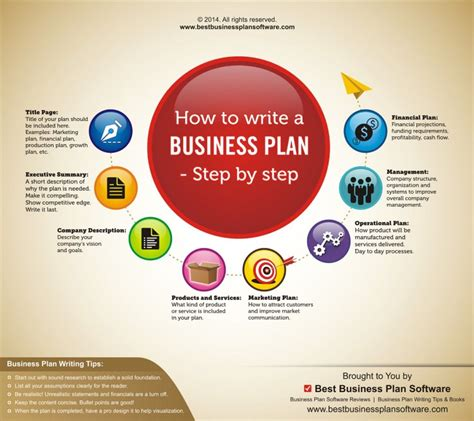 Calgary Business Plan | Pro Business Plans